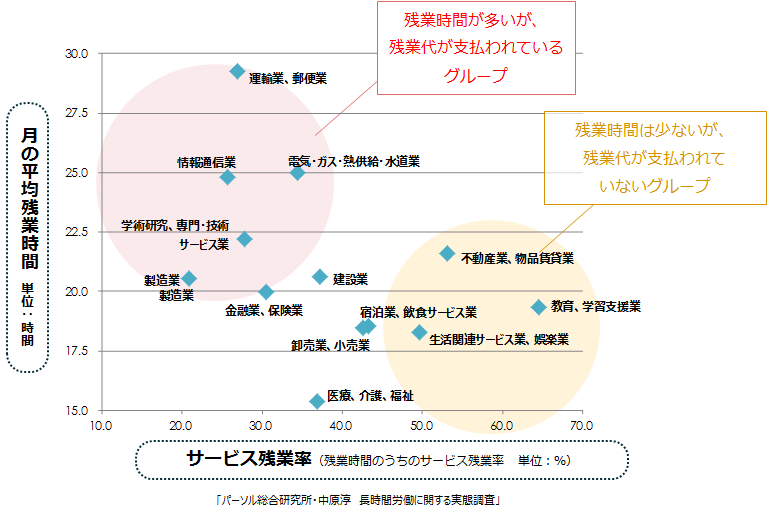 残業が多い業種について(出典:パーソル総合研究所)