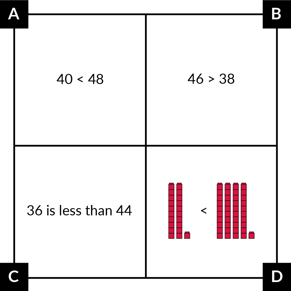 A. shows 40 is less than (symbol) 48. B. shows 46 is greater than (symbol) 38. C. shows 36 is less than 44 with words. D. shows 2 cube towers (10 cubes each) and 1 single cube is less than (symbol) 4 cube towers and 1 single cube.