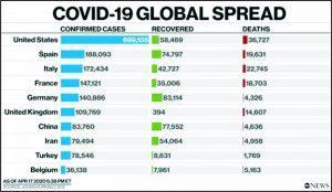https://phonhonews.com/wp-content/uploads/2020/04/04-17-2020-Coronavirus-Global-Spread-Chart-300x174.jpg
