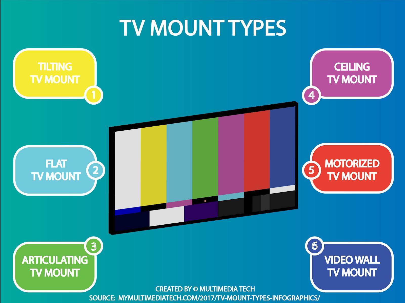 TV Mount Types Infographic