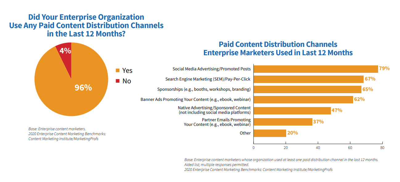 graph showing the percentage of marketers that use paid advertising for content marketing