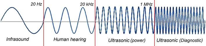 超声波技术