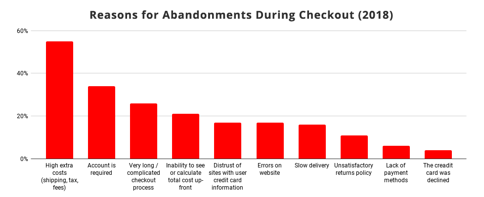 reasons for abandonments during checkout 2018