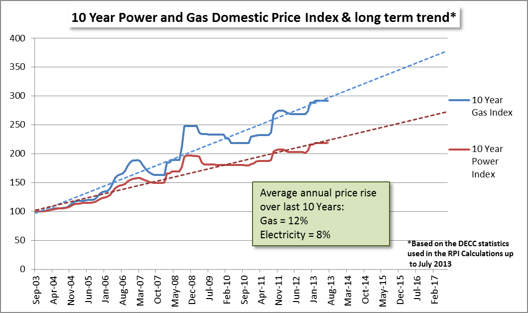 10 year power and gas trends for domestic tariff