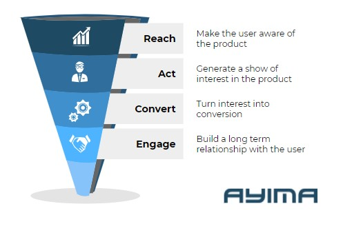 the marketing funnel showing the stages of user buy-in
