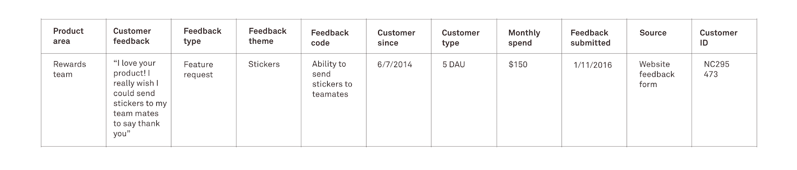 Collate your feedback data