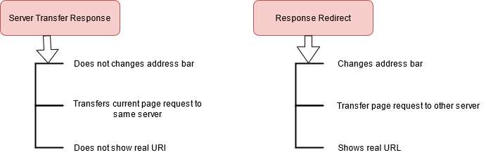 ASP.Net Interview Questions - difference between Server.Transfer and Response. Redirect