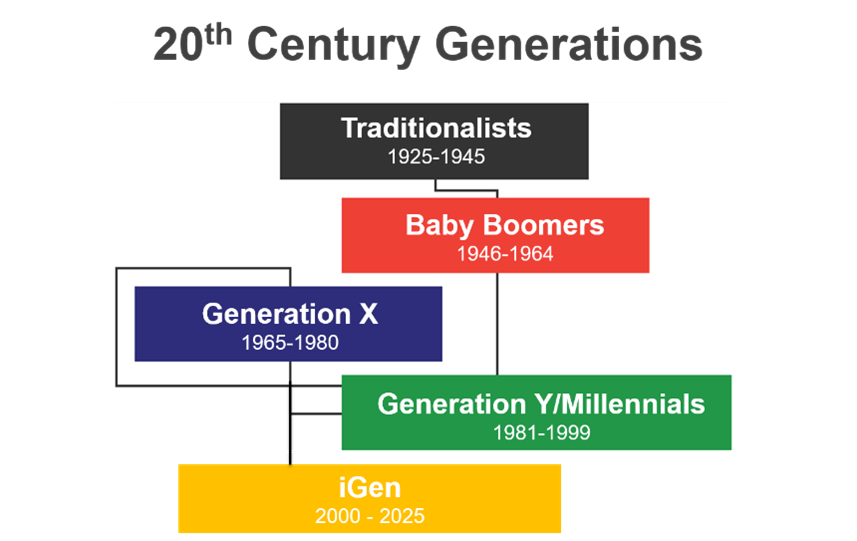 Hierarchy of generations that are influencing wealth. Each generation is represented by a different colour.