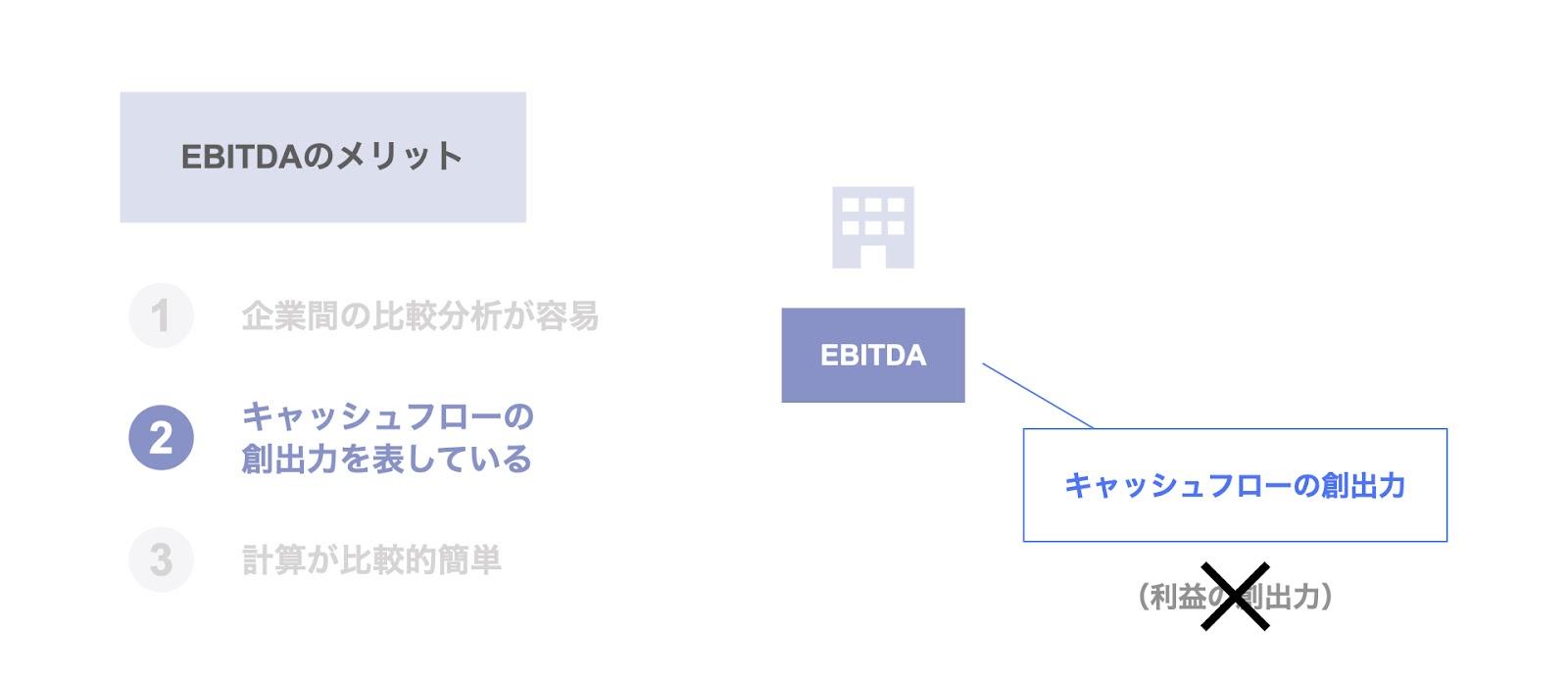 EBITDAのメリット② キャッシュフローの創出力を表している
