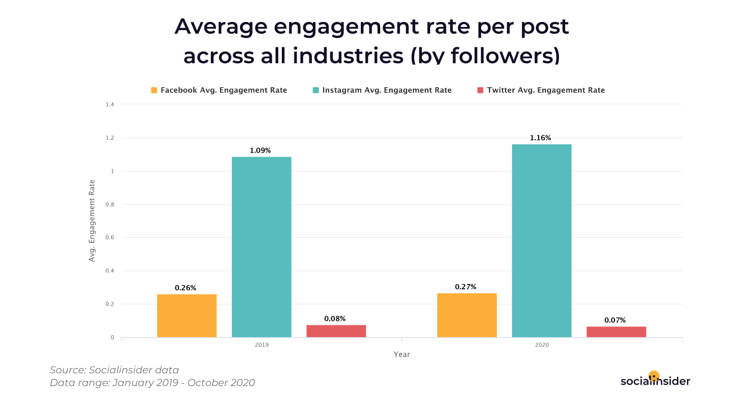Engagement rate across all industries