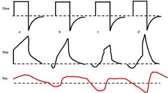 Waveforms for flow mismatch