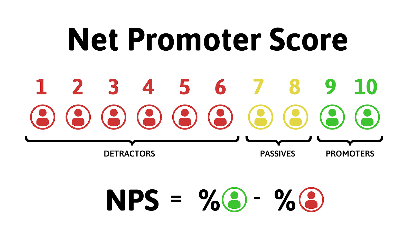 Net Promoter score (NPS) - customer satisfaction metrics