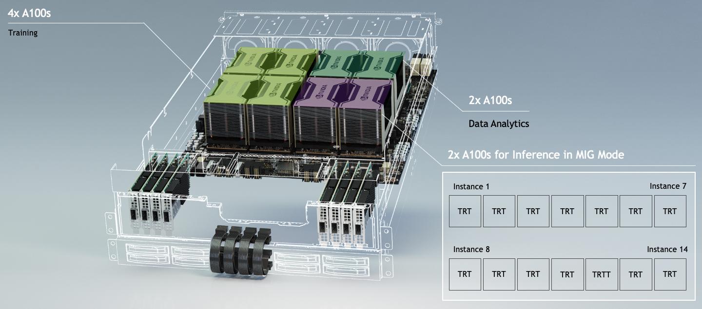 Viện VinAI sử dụng NVIDIA® DGX A100 ™ để thử nghiệm với các mô hình AI lớn vượt trội