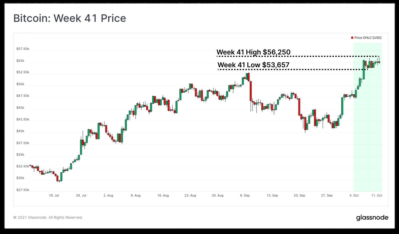 giá bitcoin tuần 41