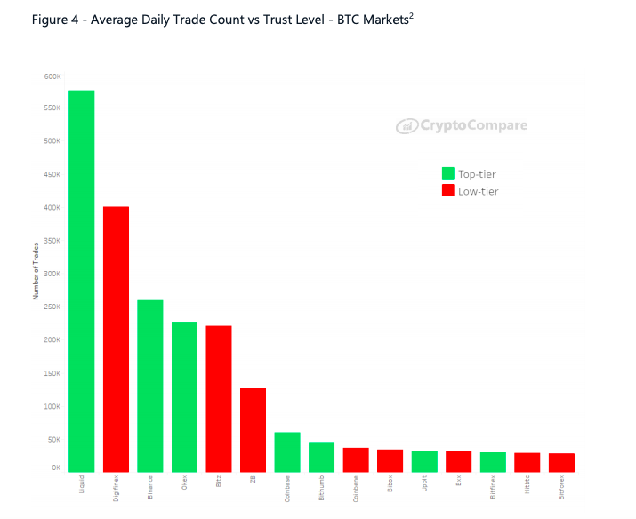 Average daily trade count vs. trust level
