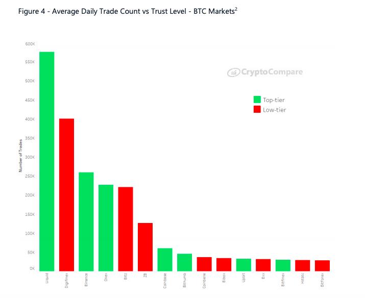 Average daily trade count vs. trust level