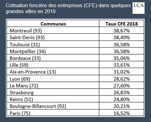 tablau - CFE - entreprises - impôt - fiscalité