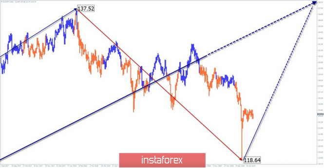 Simplified wave analysis of EUR / JPY for January 25