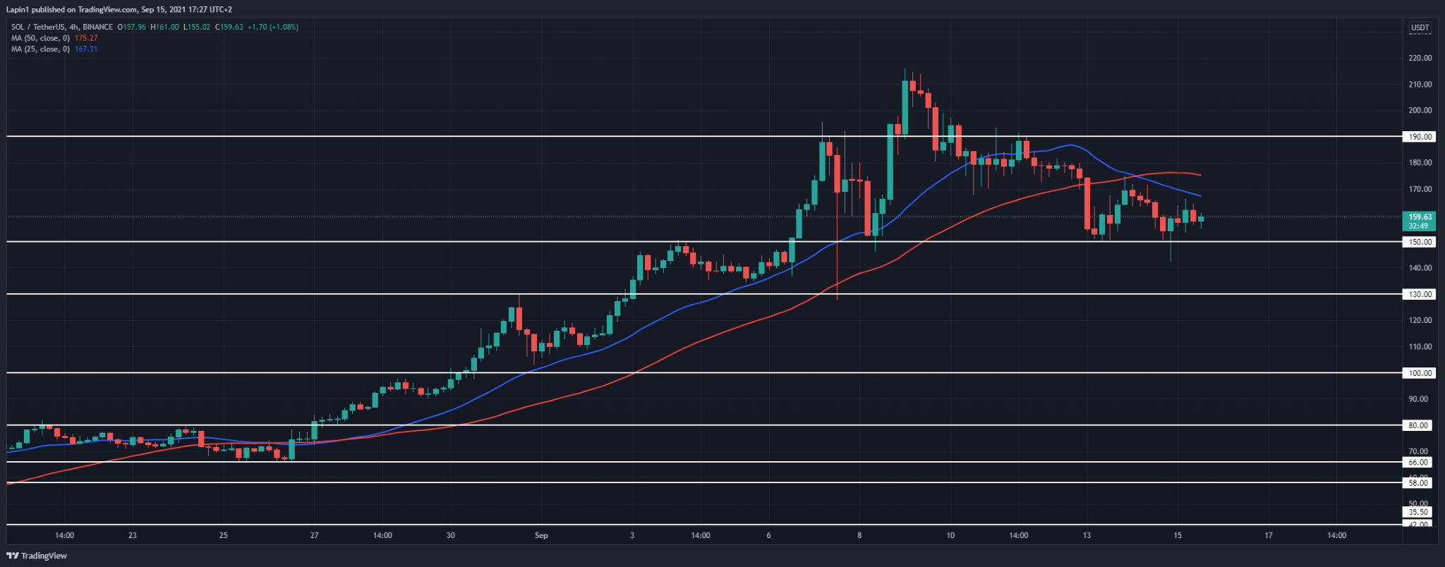 Solana Price Analysis: SOL finds support at $150, ready to move higher?