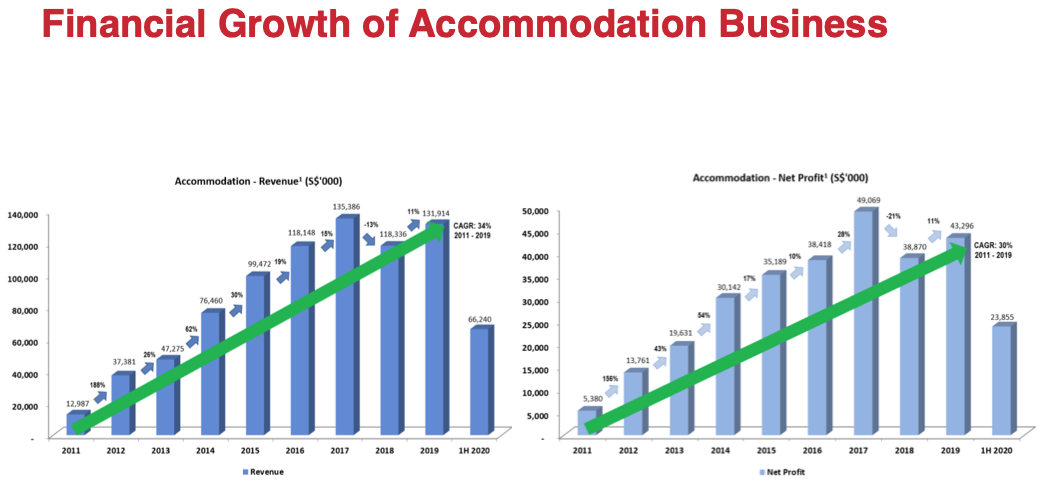 1H 2020 Financial Growth of Accommodation Business