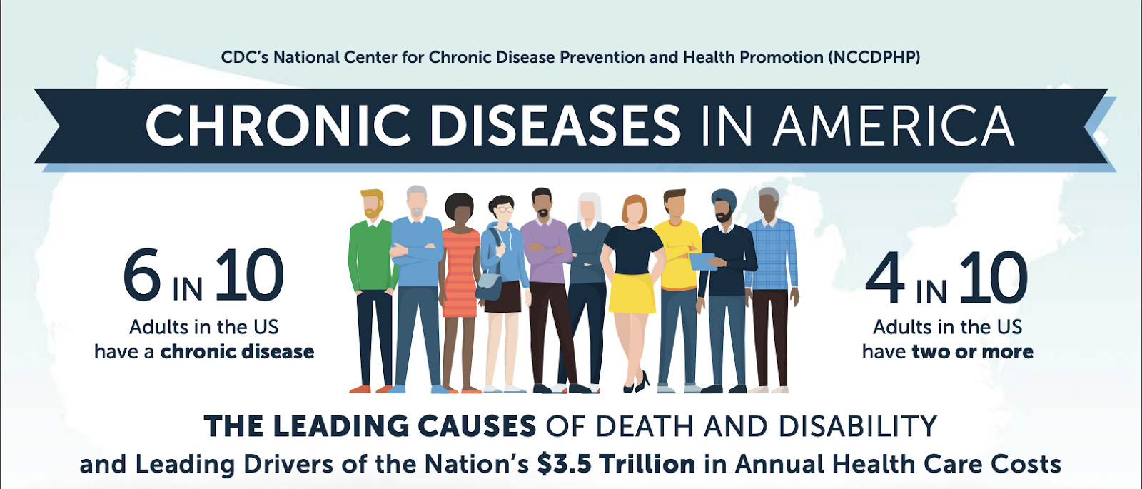 Integrated medicine Austin: CDC statistics about chronic diseases in America
