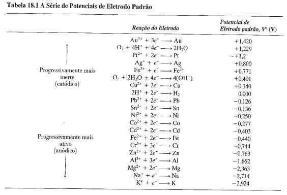 Eletrodos respectivamente do mais inerte (catódico) para o mais ativo (anódico): ouro, platina, prata, ferro +2, cobre, chumbo, níquel, cobalto, ferro metálico, zinco, alumínio, magnésio, sódio, potássio.)