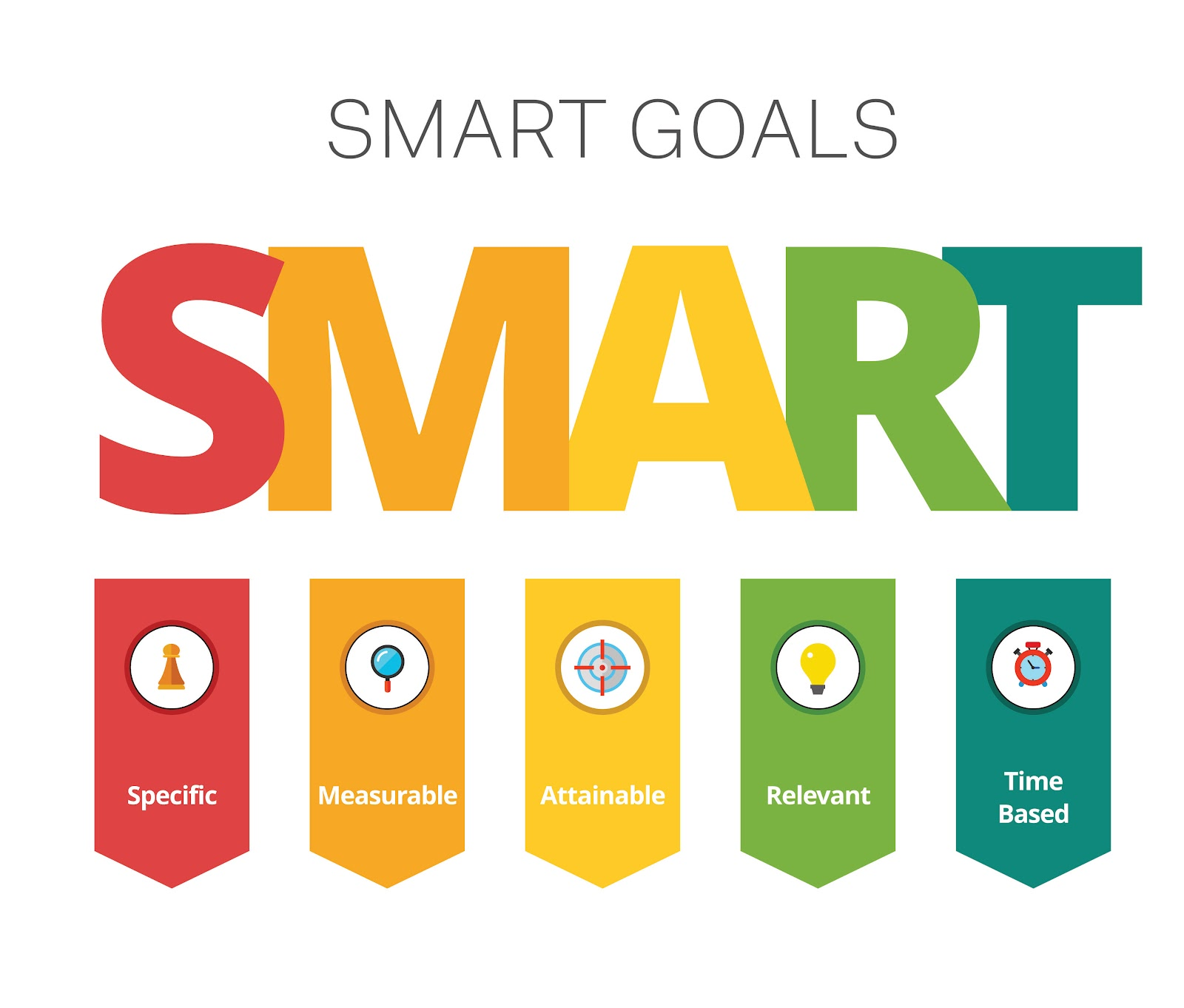 Smart Goals: Specific, Measurable, Attainable, Relevant, Time Based