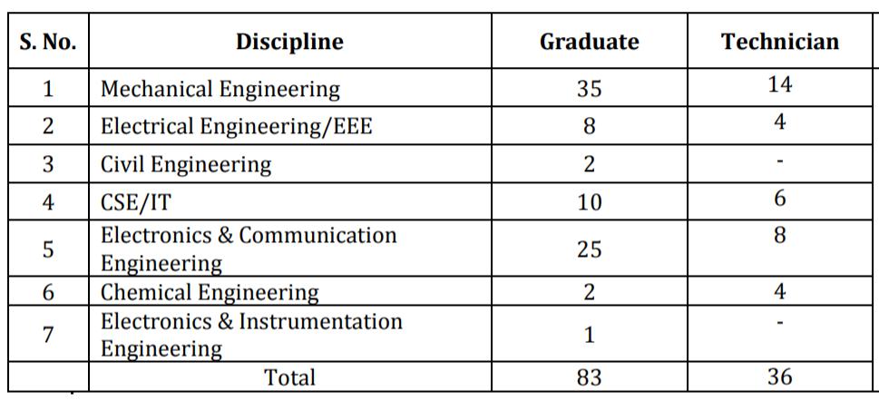 BDL Recruitment 2020 - Apply for Apprentice job 2
