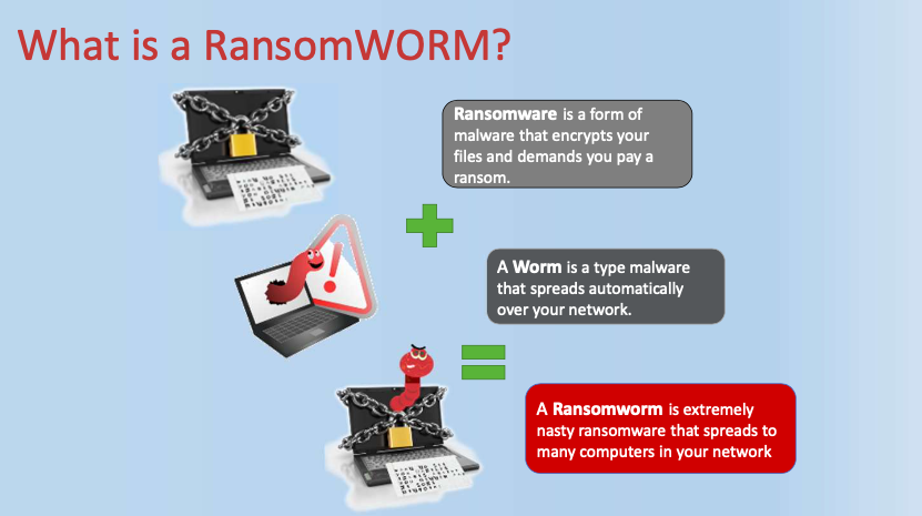 What is a Ransomeworm