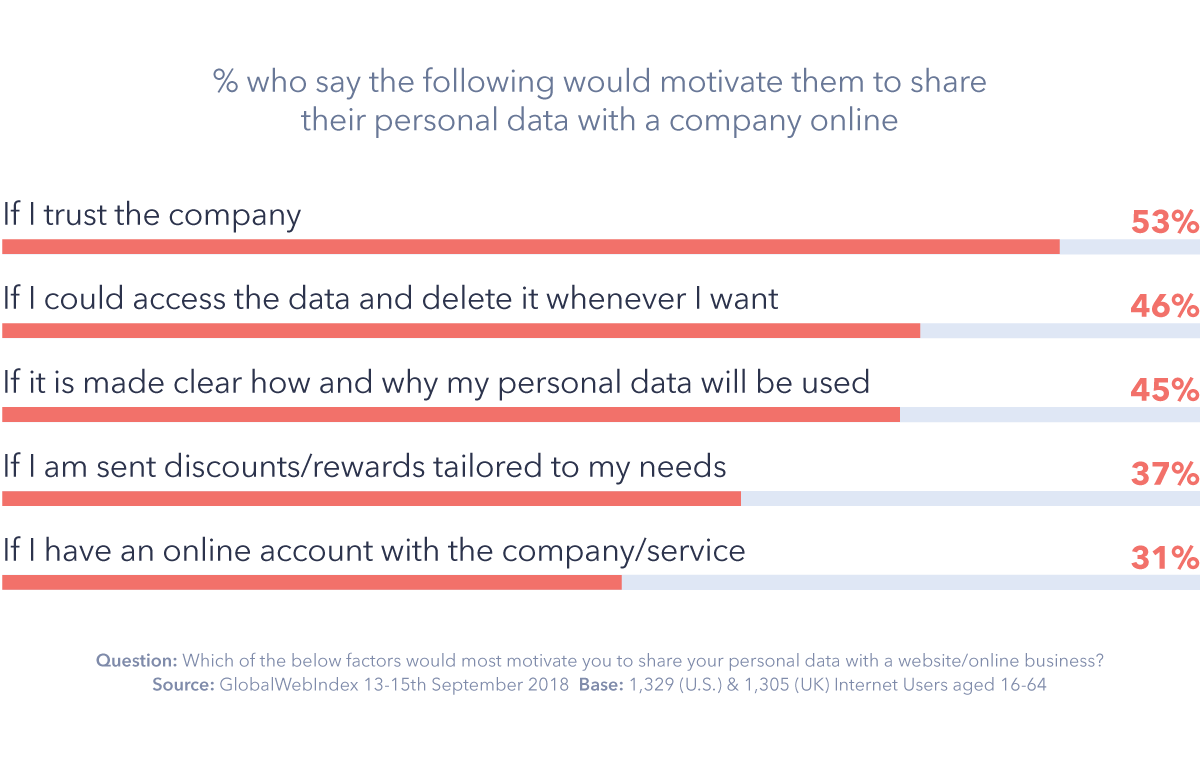 Graph: What factors motivate you to share personal data with a website/business?