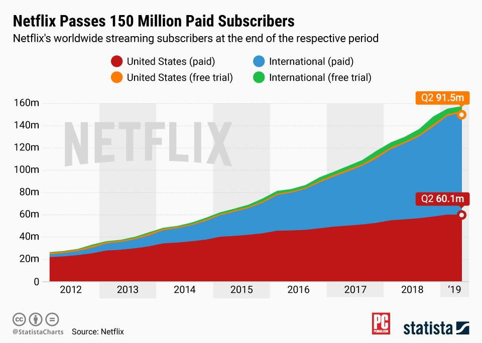 netflix user growth paid subscribers