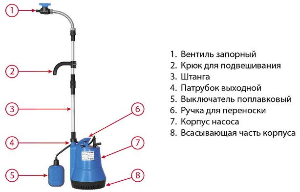 Конструкция JEMIX GPTANK-350