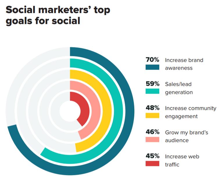 social media marketing top goals stats