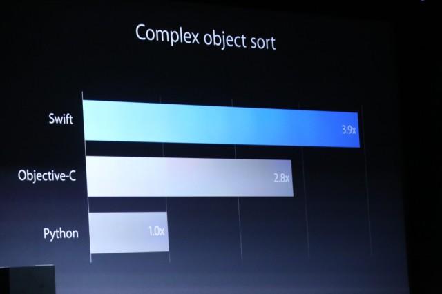 swift-performance-language-640x426.jpg