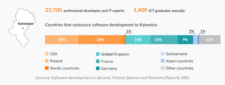 Katowice: number of Polish developers, ICT graduates, share of international companies that outsource to Katowice