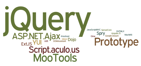 Beberapa library JavaScript yang populer