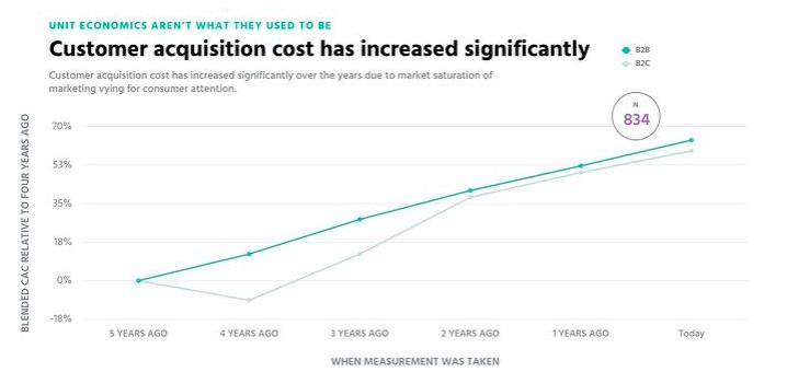 B2B Customer Retention - Customer Acquisition Costs