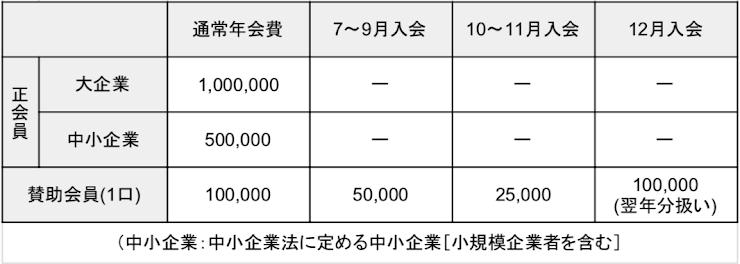 賛助会員は、毎年7月1日〜9月30日に入会したときは、年会費の50%を免除します。毎年10月1日〜11月30日に入会したときは年会費の75%を免除します。有効期間はご入会日よりその年の12月末日までとなります。但し、12月1日から12月31日までにご入会した方は、その年の年会費を免除して翌年の年会費を支払うものとし、有効期間は翌年の12月末日までとなります。