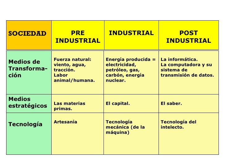 sociedad pre e industrial.jpg