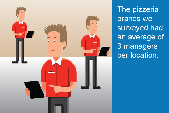 The pizzeria brands we surveyed had an average of 3 managers per location
