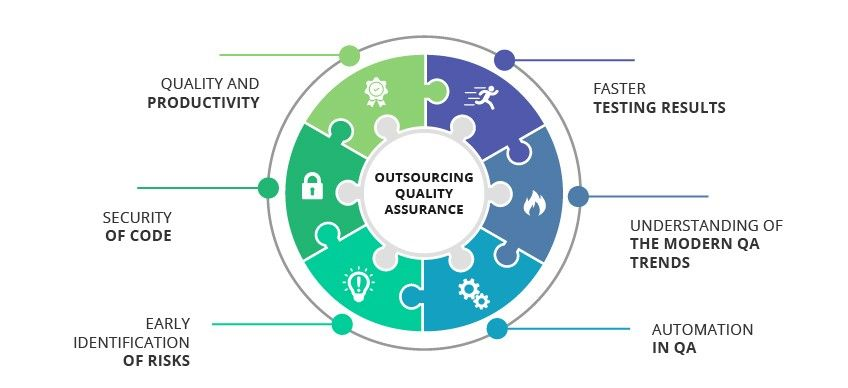 why-outsource-quality-assurance
