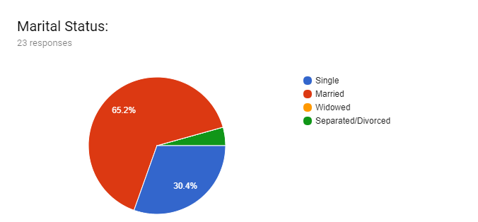 Forms response chart. Question title: Marital Status:. Number of responses: 23 responses.