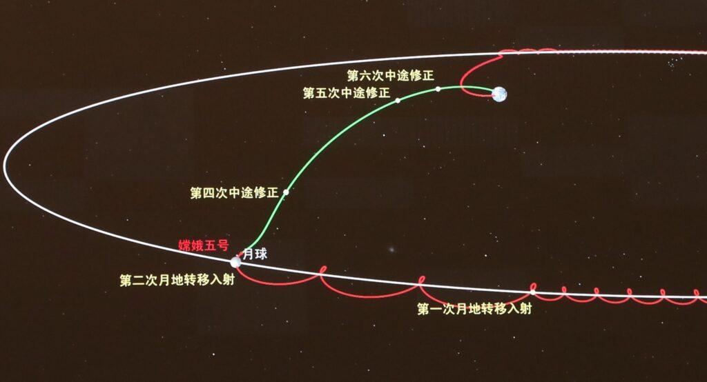 Схема полета «Чанъэ-5» / ©CNBS