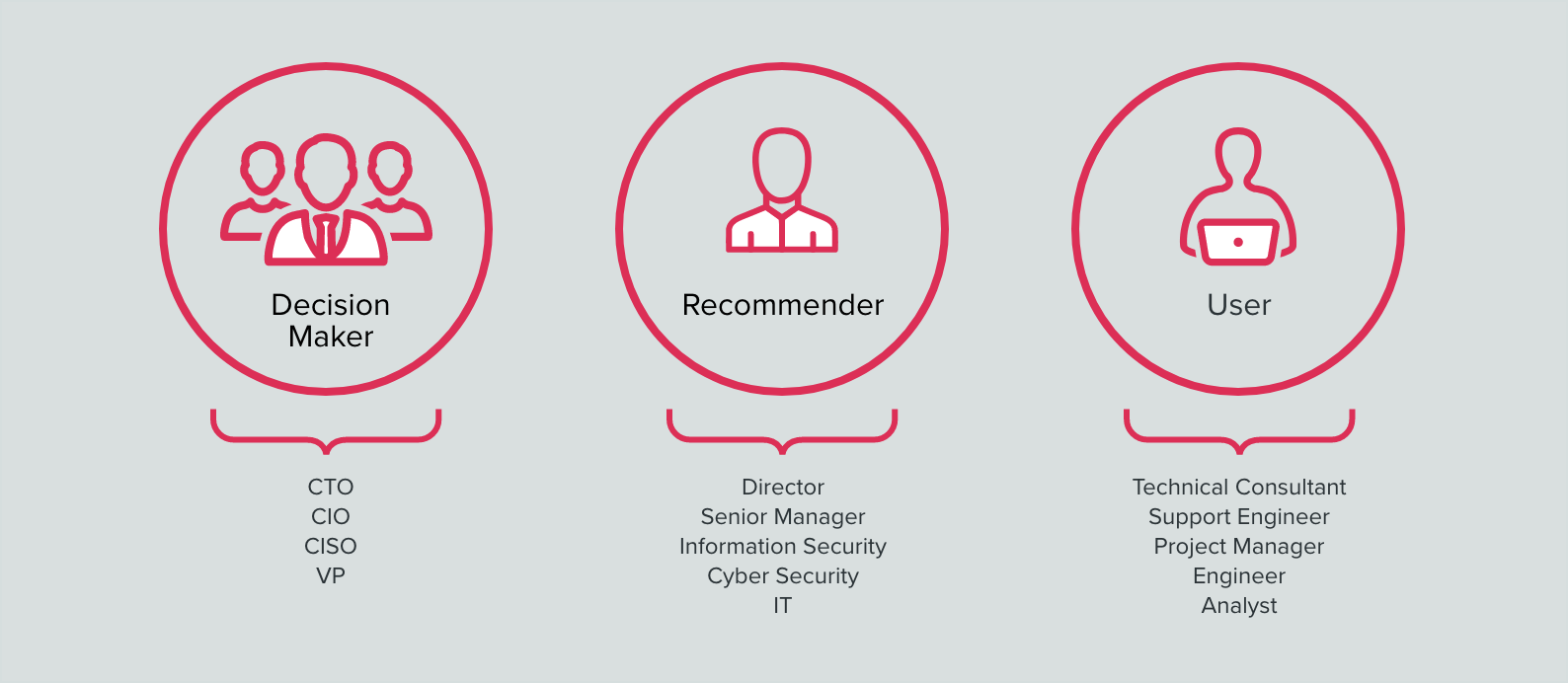 IT decision makers profiles, technology buyer personas