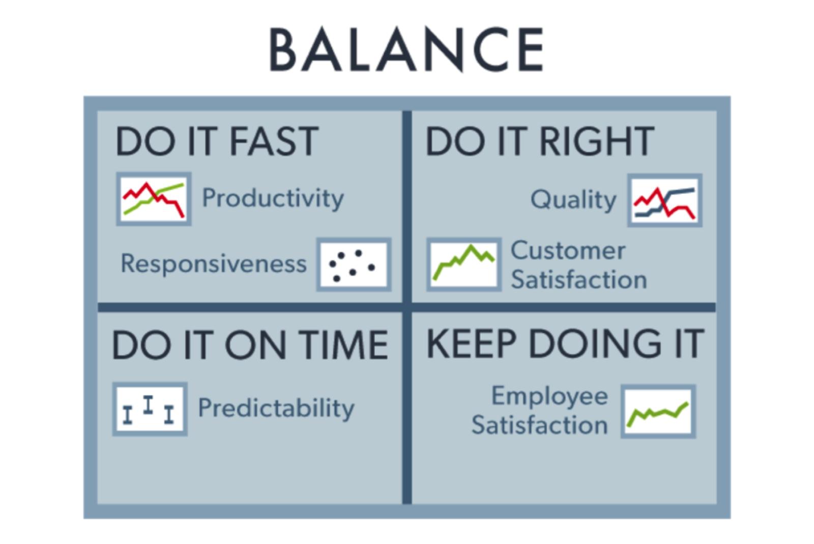 Risks of poor productivity in software development