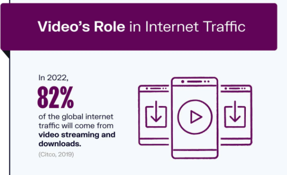 Graphic showing Video's role in internet traffic is predicted to be 82% in 2022 with graphics of phones on the right
