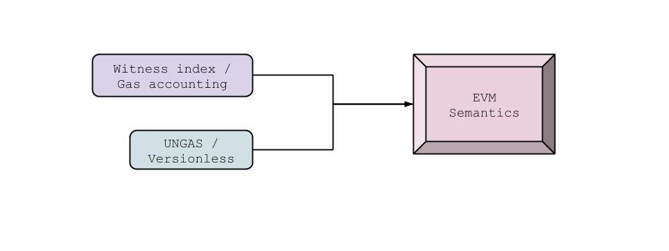 EVM Semantics