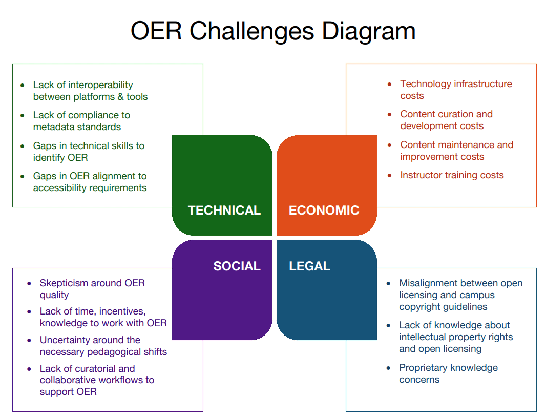 diagram outlining the technical, economic, social, and legal challenges to OER