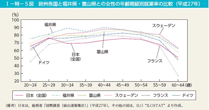 年齢別女性の就業率
