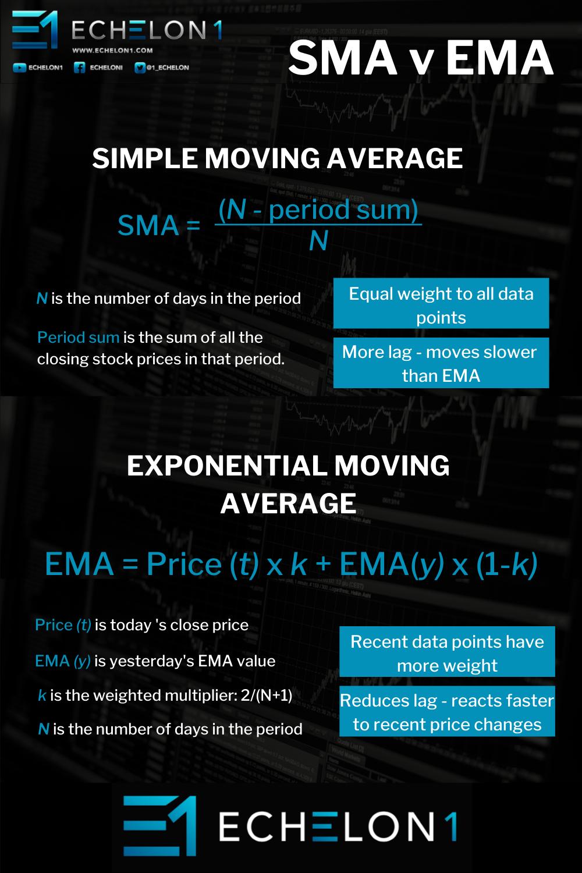 INFOGRAPHIC - Moving Averages - SMA v EMA
